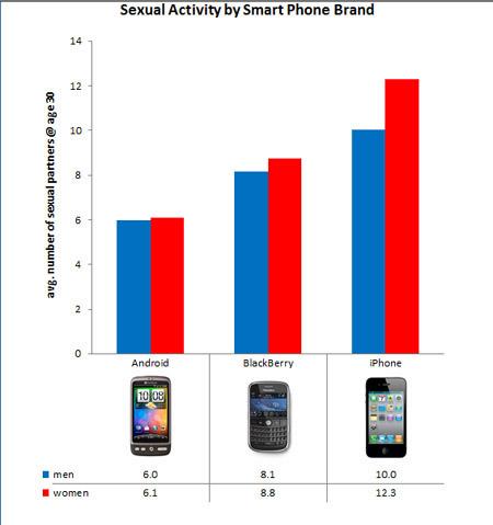OKCupid smartphone chart
