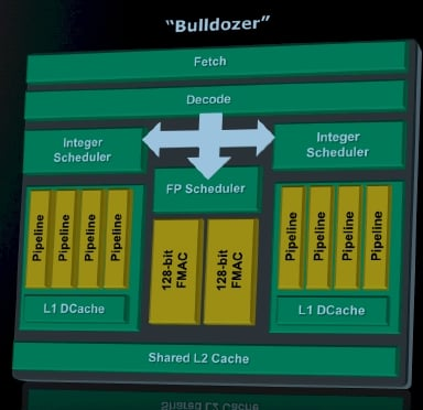 AMD Bulldozer Core