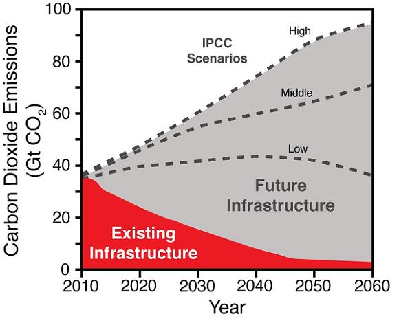 Graph showing projected CO2 emissions from current infrastructure vs time and IPCC scenarios. Credit: Steve Davis