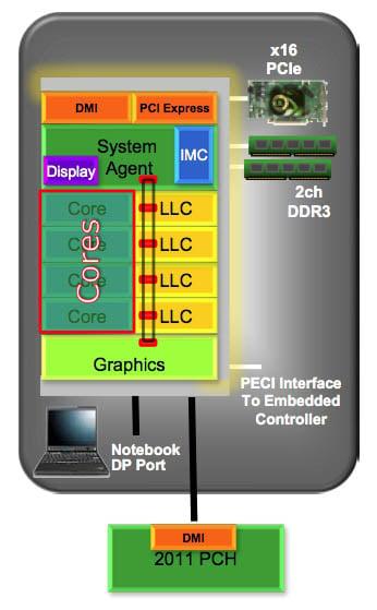 Intel Sandy Bridge microarchitecture block diagram