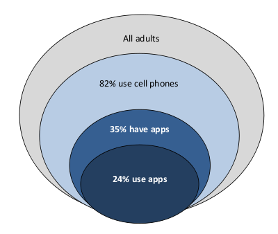 Chart showing US mobile application usage