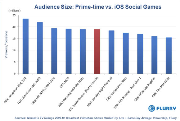Flurry's iOS usage stats compared with prime-time TV