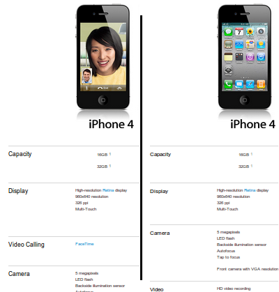 Comparison of the different iPhone descriptions