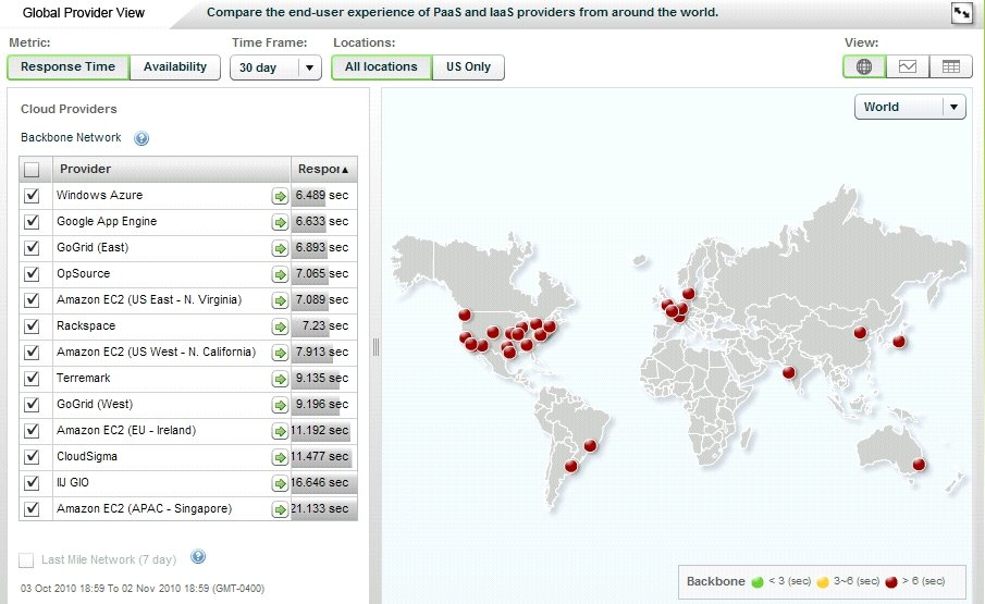 CloudSleuth Global Provider View