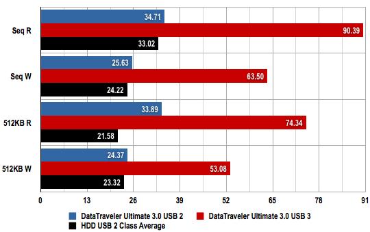 Kingston DataTraveler Ultimate 3.0