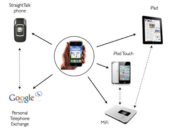 iPhone Rethink Graphic