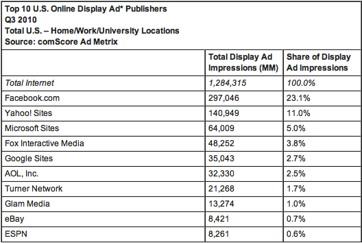 comScore display ad numbers (Q3 2010)