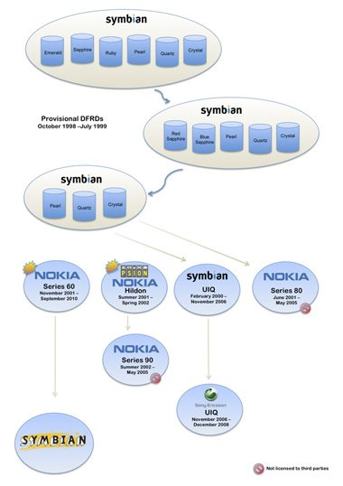 symbian essay Read this essay on introduction to nokia nokia stayed focused on the symbian operating system which was aging and has not adapted well for smartphone usage.