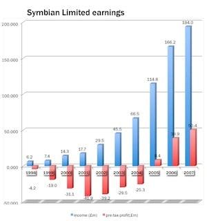 Symbian Ltd earnings 1998-2007