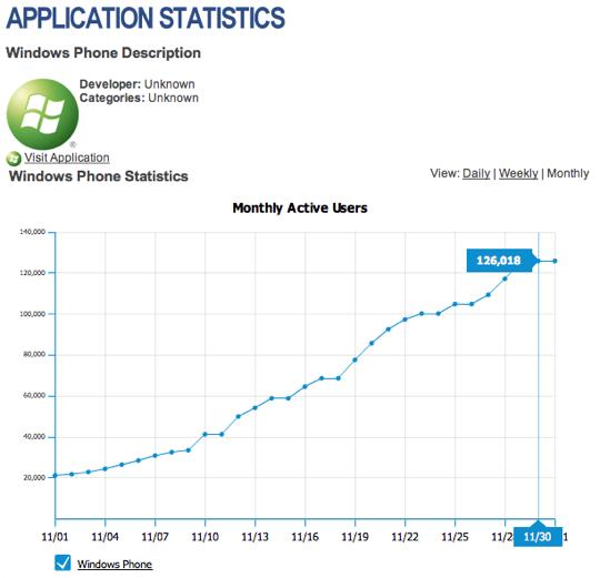 WinPho 7 Facebook usage