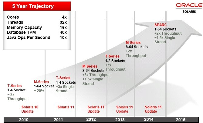 Oracle Sparc Roadmap