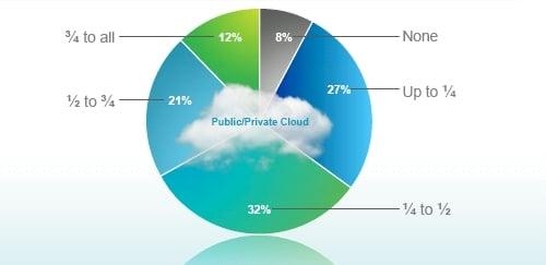 Cisco Connected Survey Cloud Penetration