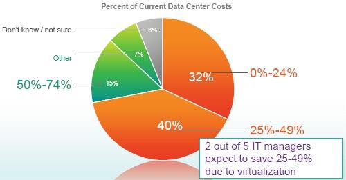 Cisco Connected Survey Server Virty Savings