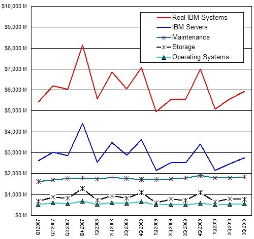 IBM systems revenue, 2006 through 2010