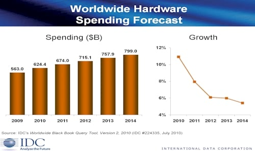 IDC Hardware Spending Projections