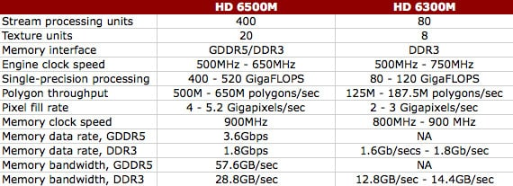 AMD Radeon HD 6500M and HD 6300M specifications comparison