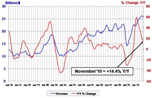 SIA November 2010 Chip Sales