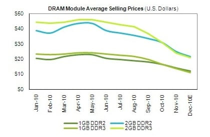 iSuppli DRAM Memory Pricing for 2010