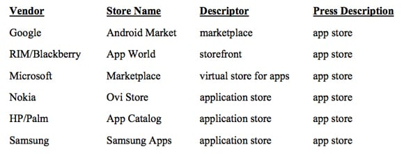 From Microsoft's challenge of Apple's 'App Store' trademark