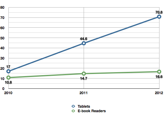 Tablet and e-book readers sales forecast