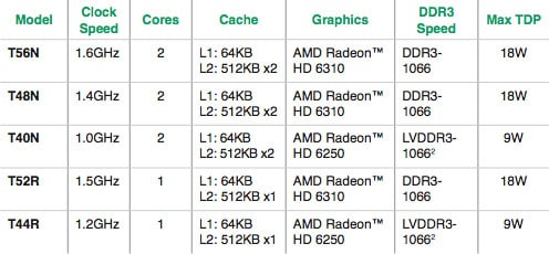 AMD G-Series embedded APU specifications