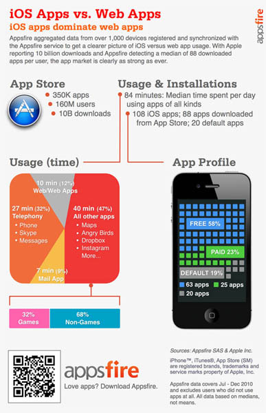 Appsfire iOS app stats