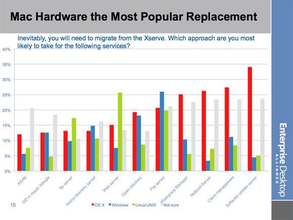 Enterprise Desktop Alliance Xserve survey