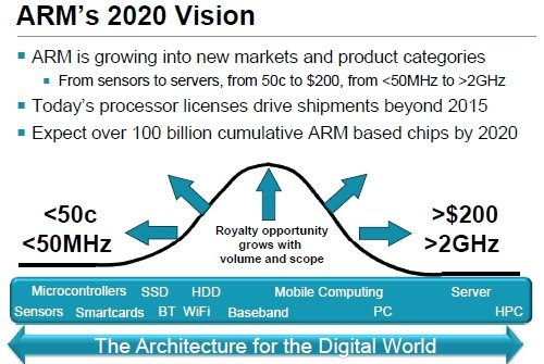 ARM Holdings Roadmap