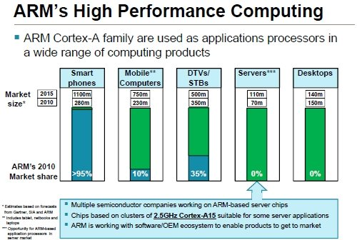 ARM Holdings Server