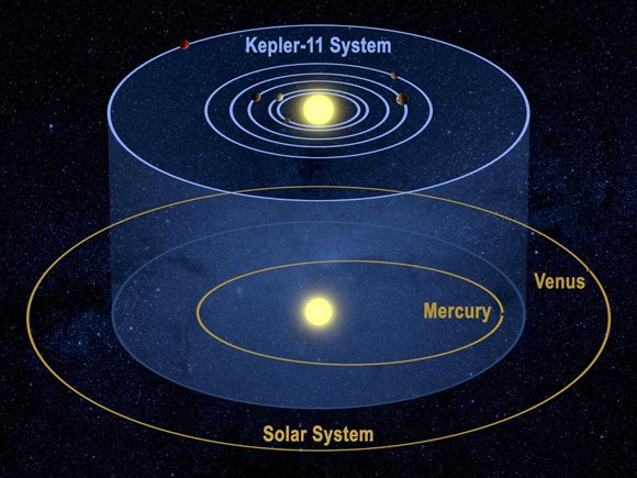 The Kepler-11 system as compared to our own solar system. Graphic: NASA