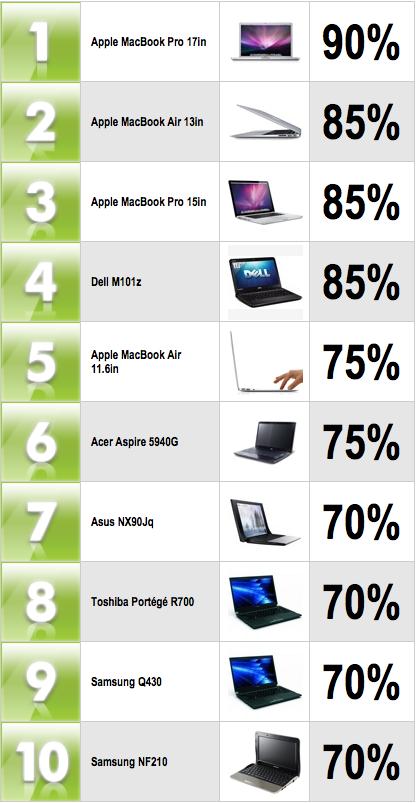 Top Laptops February 2011