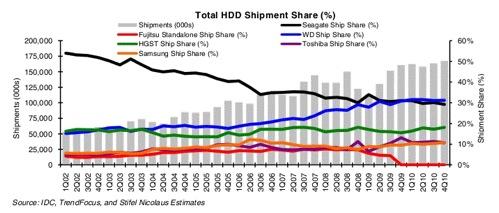 Q4 cy2010 hDD shipment share