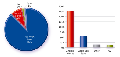 Graph showing application store data loading