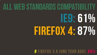 Mozilla caniuse graphic