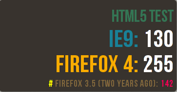 Mozilla html5tests graphic