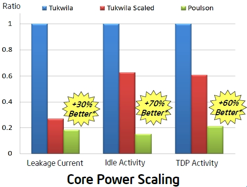 Intel Poulson Itanium Power Draw