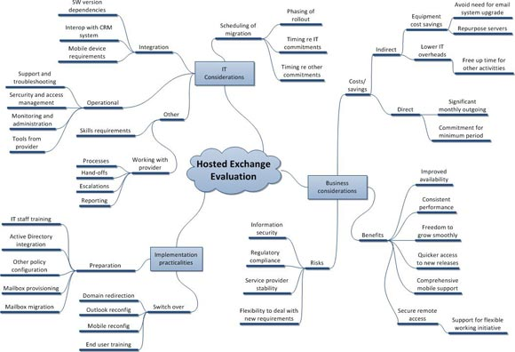 Mind Mapping For It Pros The Register