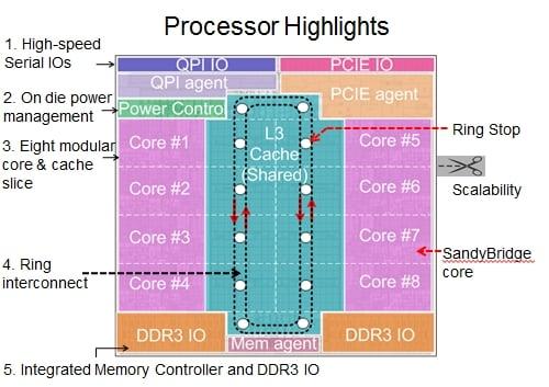 Intel Sandy Bridge Xeon Block Diagram