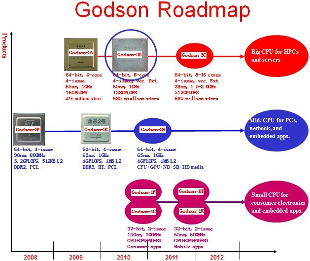 Godson Chip Roadmap