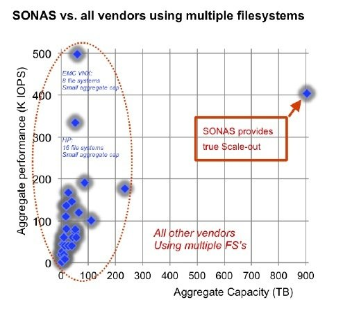 IBM SONAS vs all file system vendors