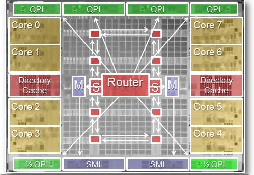 Intel Poulson Itanium system interface