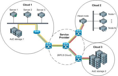 AoE network diagram