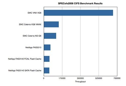 SPECsfs2008 CIFS benchmark chart