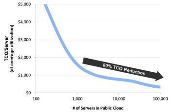 Microsoft public cloud study