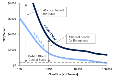 Microsoft public cloud v private cloud