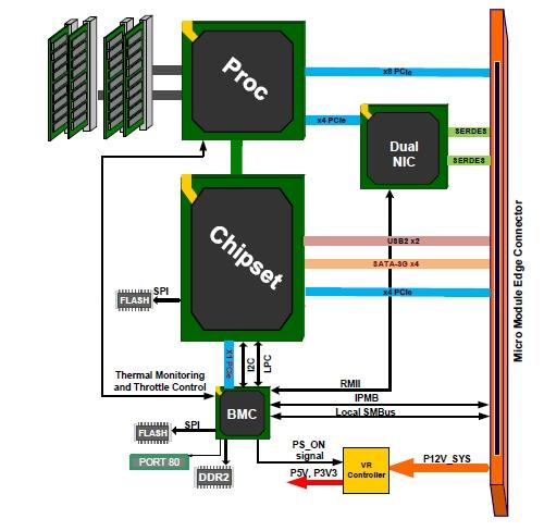 SSI Micro Server architecture