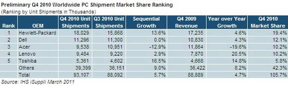 IHS iSuppli 2010 Worldwide PC Shipment Market Share Ranking