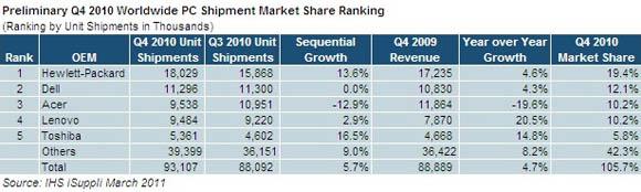 IHS iSuppli 2010 Worldwide PC Shipment Market Share Ranking