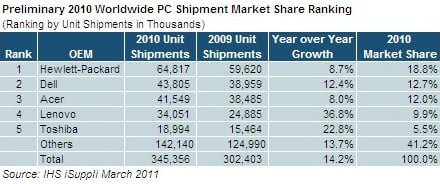 IHS iSuppli Preliminary 2010 Worldwide PC Shipment Market Share Ranking