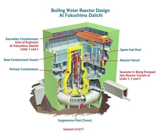 Schematic of the reactors at Fukushima Daiichi. Credit: JNEI